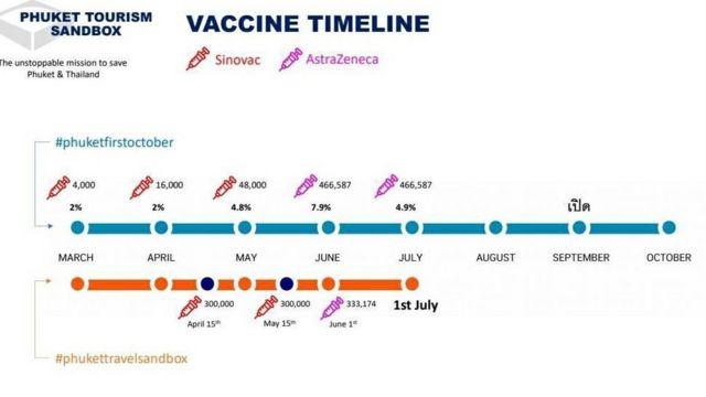 แผนภูมิแสดงลำดับการฉีดวัคซีนตามข้อเสนอภูเก็ตแซนด์บ็อกซ์โมเดล