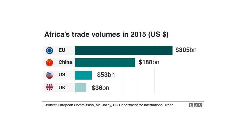 Chart showing africa's trade with the EU, China, US and the UK