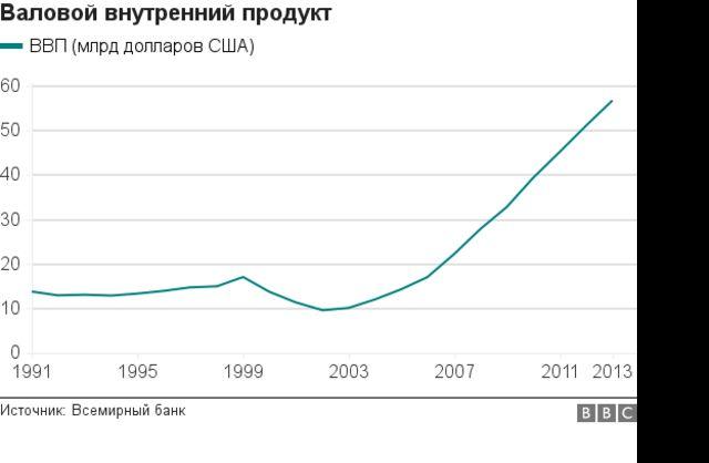 ВВП Узбекистана