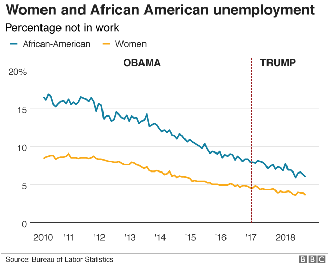 Women and African American unemployment rate