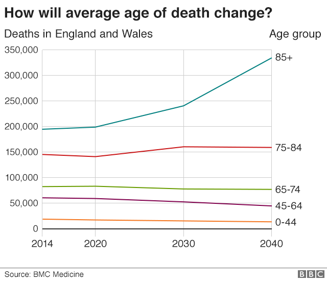Average age of death