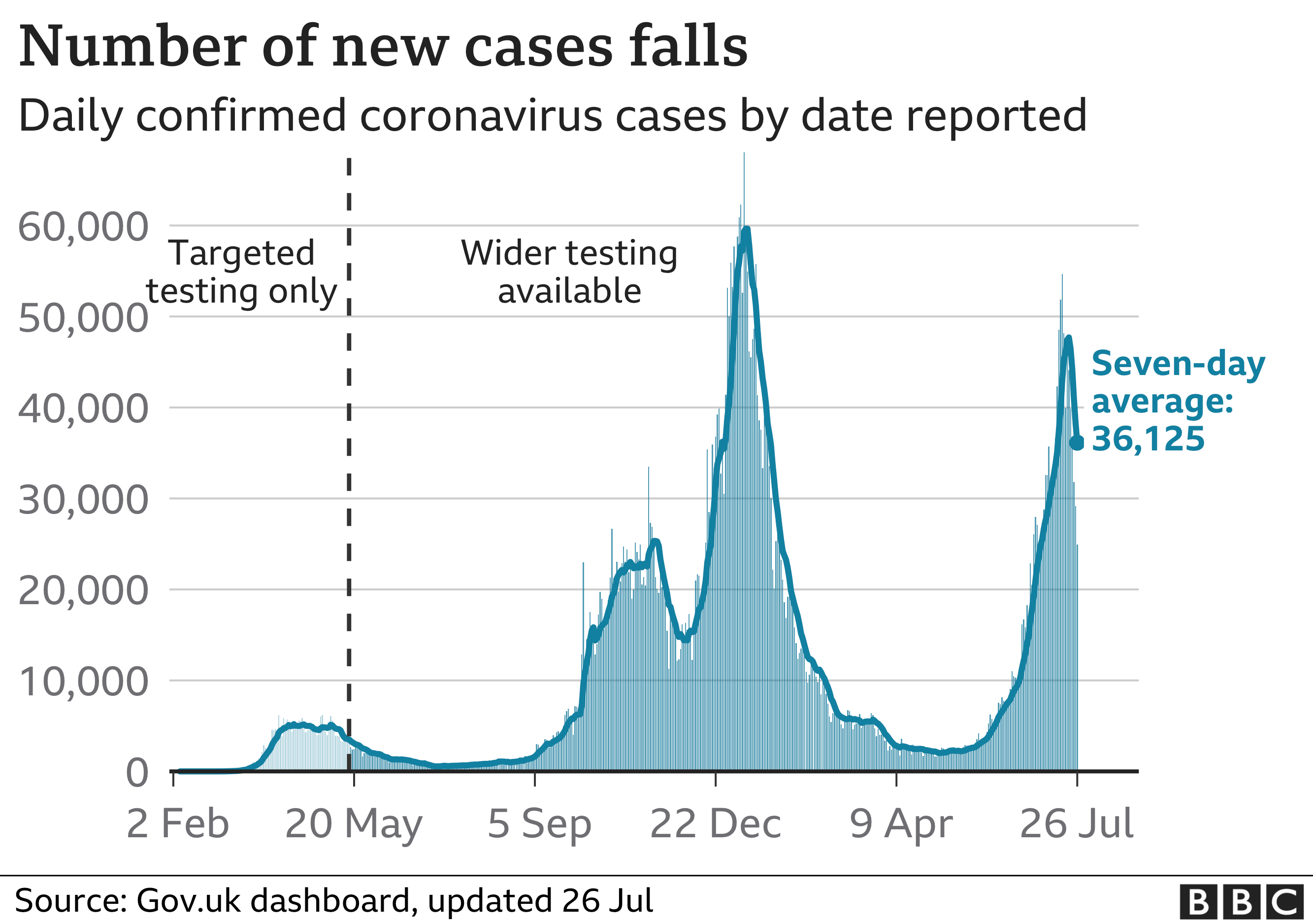 Chart shows number of new cases is falling. Updated 26 July.