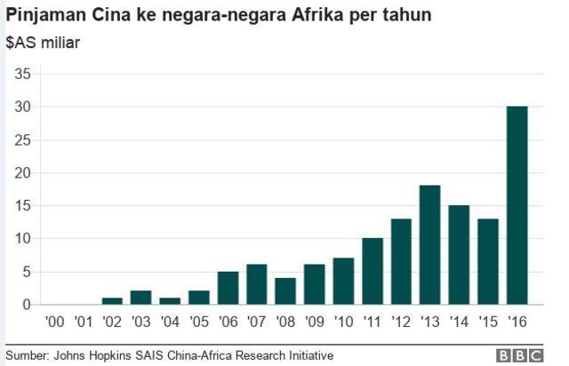cina di Afrika