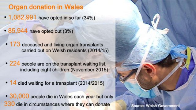 Organ donation law 'revolution' starts in Wales