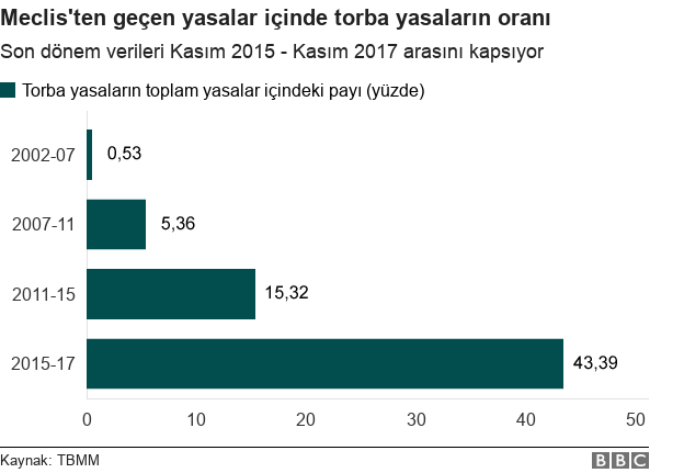 Torba yasaların toplam yasalar içindeki oranı grafiği