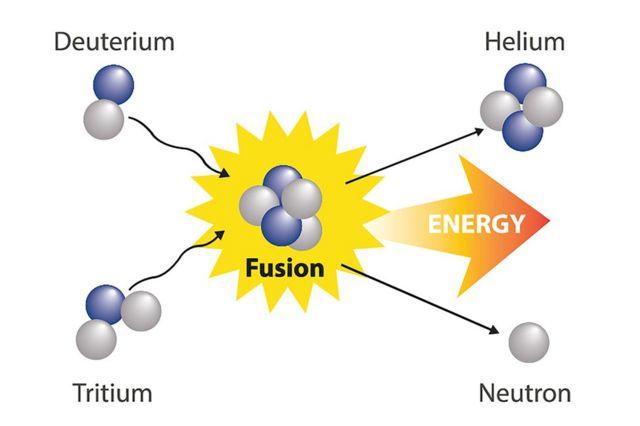 Gráfico mostra o processo de fusão nuclear