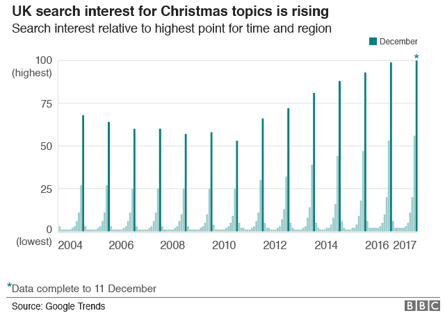Chart showing UK searches for Christmas increasing every year since 2010