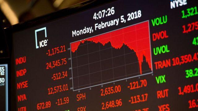 El lunes fue el segundo día consecutivo de números rojos en el Dow Jones, el principal índice de Wall Street.