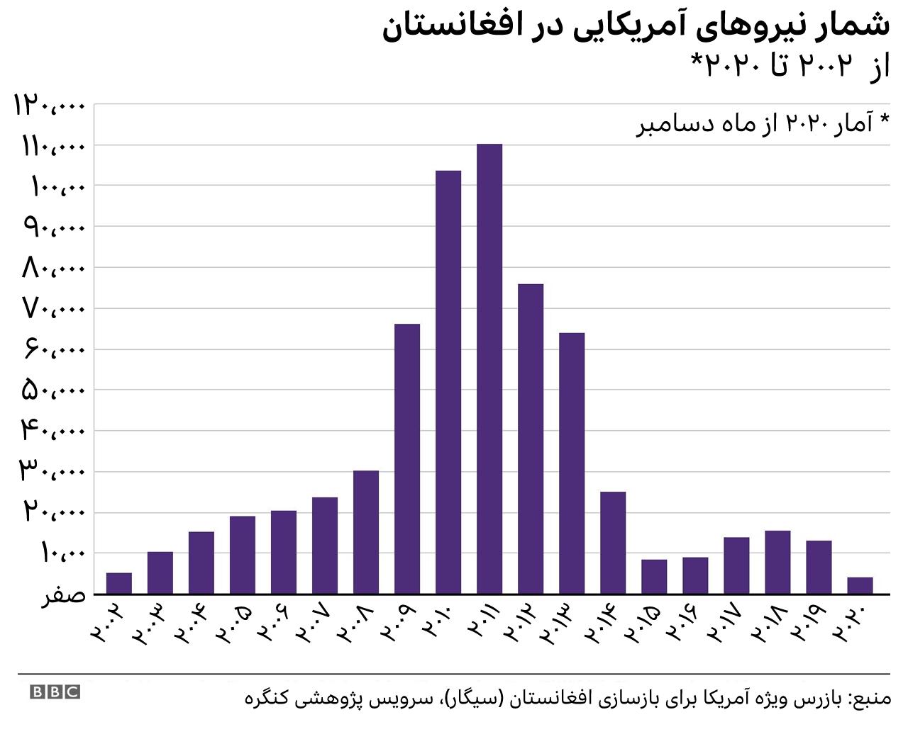 نیروهای خارجی در افغانستان