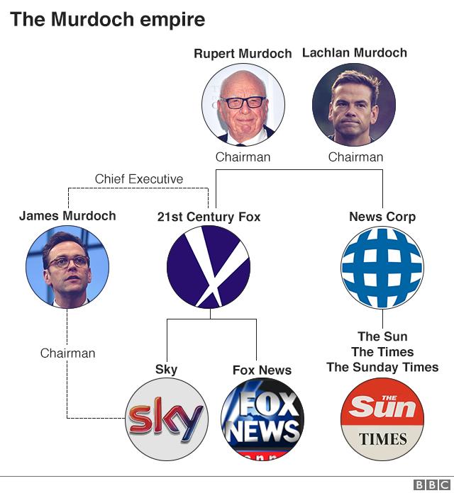 Murdoch empire graphic