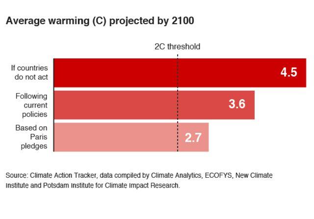 様々な気温上昇予測