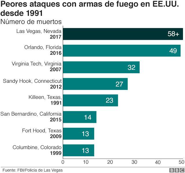 Peores ataques con armas de fuego en EE.UU. desde 1991