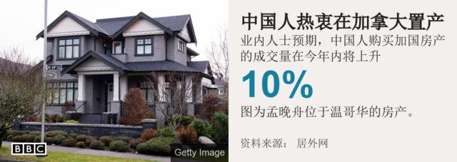 中國人購買加國房產的熱情將持續,成交量會上升10%左右