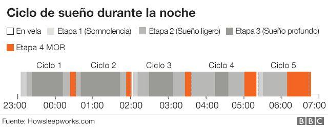 frecuencia cardiaca en niños dormidos