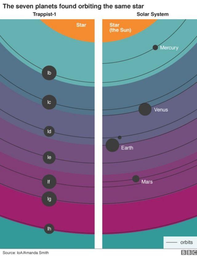 सात ग्रह और ट्रैप्पिस्ट-1 तारा