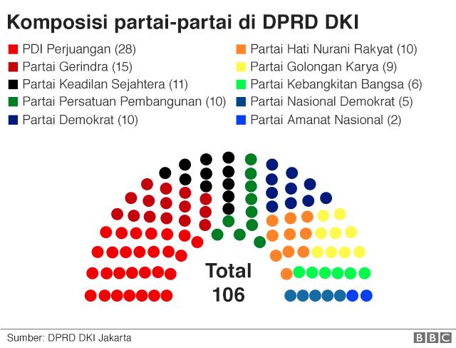 Partai di DPRD