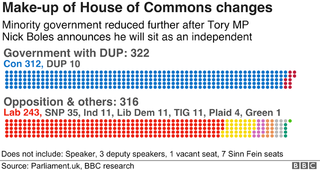 Graphic showing make-up of the House of Commons