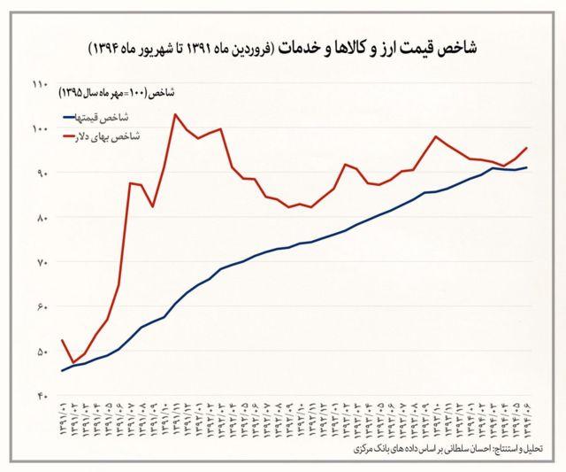 شاخص قیمت ارز و کالاها وخدمات ( فروردین ماه ۱۳۹۱ تا شهریور ماه ۱۳۹۴ )