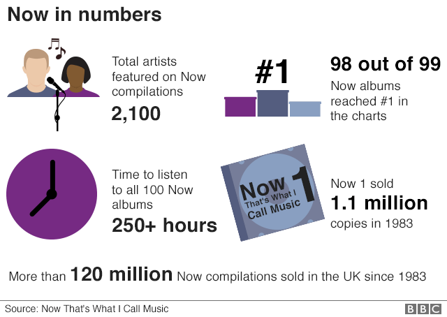 Stats for the Now That's What I Call Music series