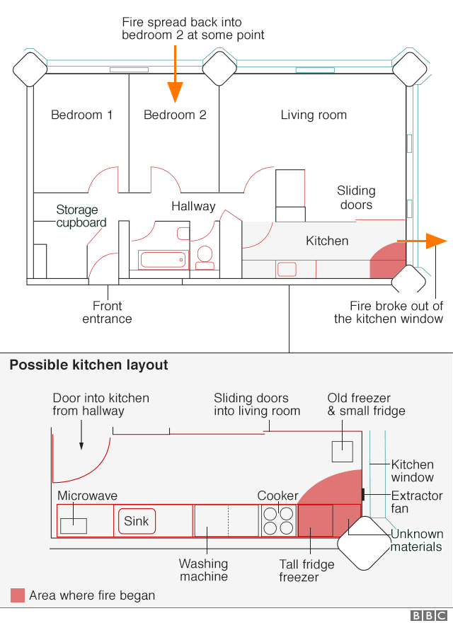 Plan of flat 16 where the Grenfell Tower fire began
