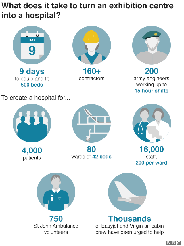 NHS Nightingale in numbers: 9 days, 160+ contractors, 200 soldiers a day, to create a hospital for 4,000 patients, 80 42-bed wards, up to 16,000 staff