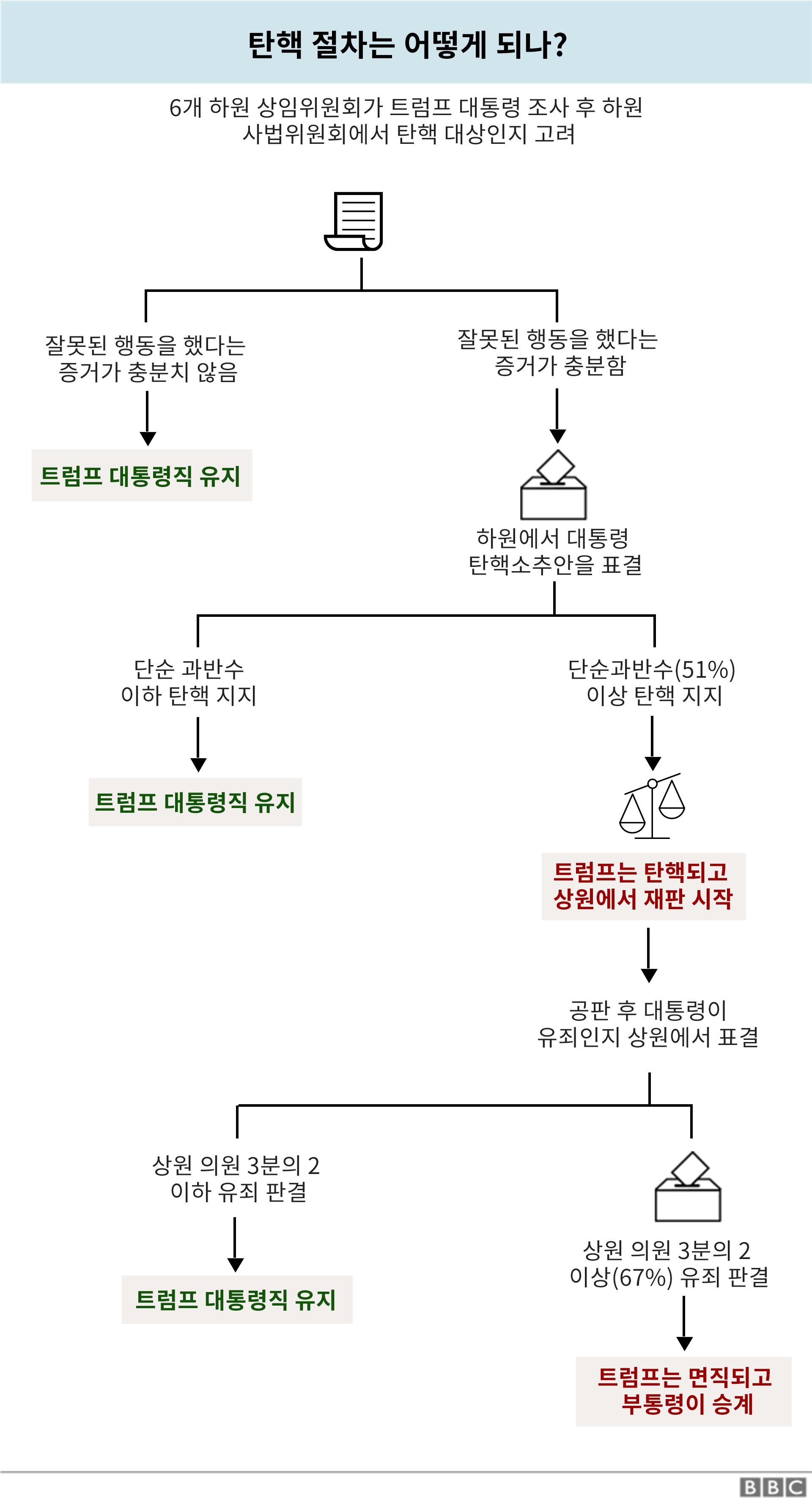 두단계 탄핵 절차