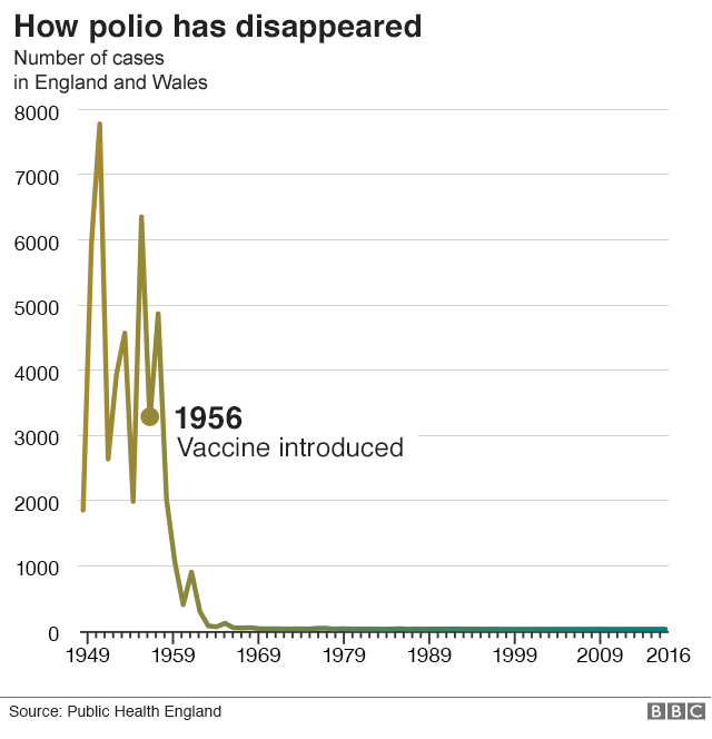 Chart showing polio cases