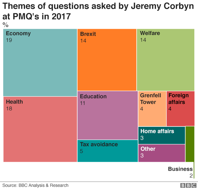 Jeremy Corbyn's questions