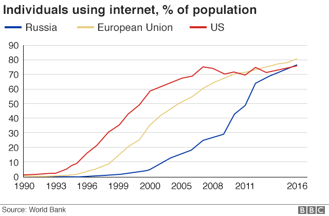 Graphic: Internet use in Russia