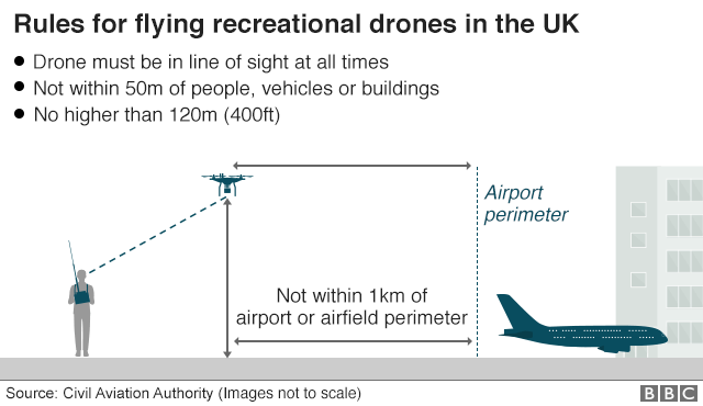 Graphic showing the rules for flying recreational drones in the UK