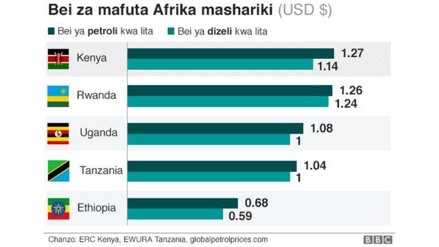 Bei za mafuta Afrika Mashariki