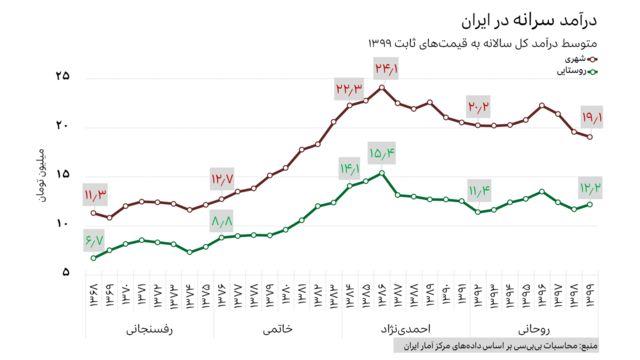 متوسط درآمد در ایران از ۱۳۶۸ تا ۱۳۹۹ به قیمتهای ثابت ۱۳۹۹