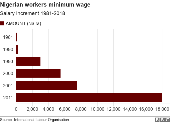 Chart of minimum wage history