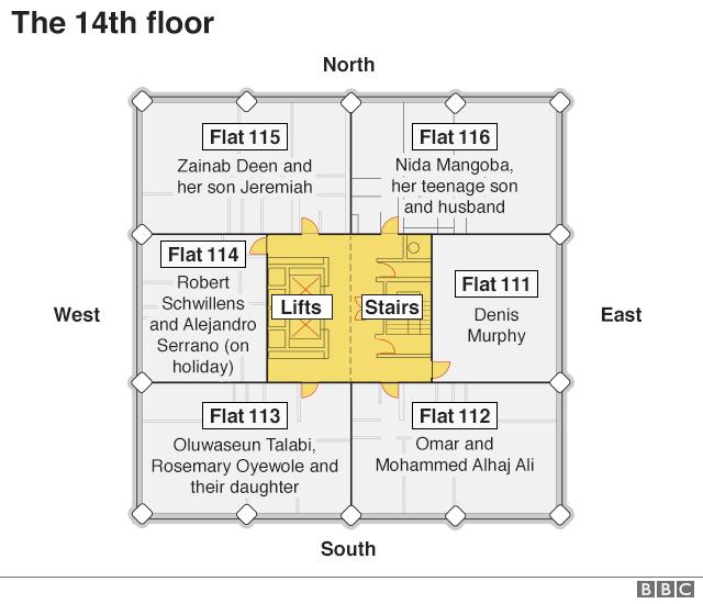 Floor plan of Grenfell Tower 14th floor