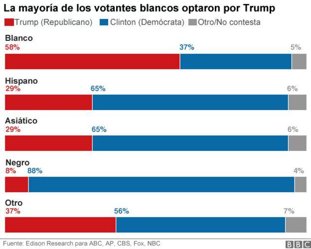 Gráfico de votantes de Trump en relación a la etnia.