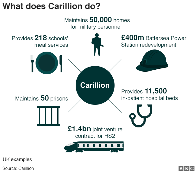 Infographic showing what Carillion does