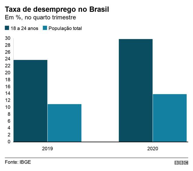 Gráfico em barras mostra a taxa de desemprego para jovens entre 18 e 24 anos e para a população total no Brasil, no quarto trimestre de 2019 e de 2020
