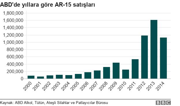 AR-15 satışı