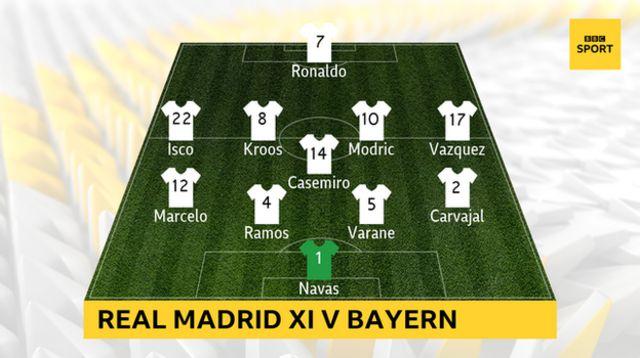 Real Madrid XI v Bayern: Keylor Navas, Dani Carvajal, Marcelo, Raphael Varane, Sergio Ramos, Casemiro, Toni Kroos, Luka Modric, Isco, Lucas Vazquez, Cristiano Ronaldo