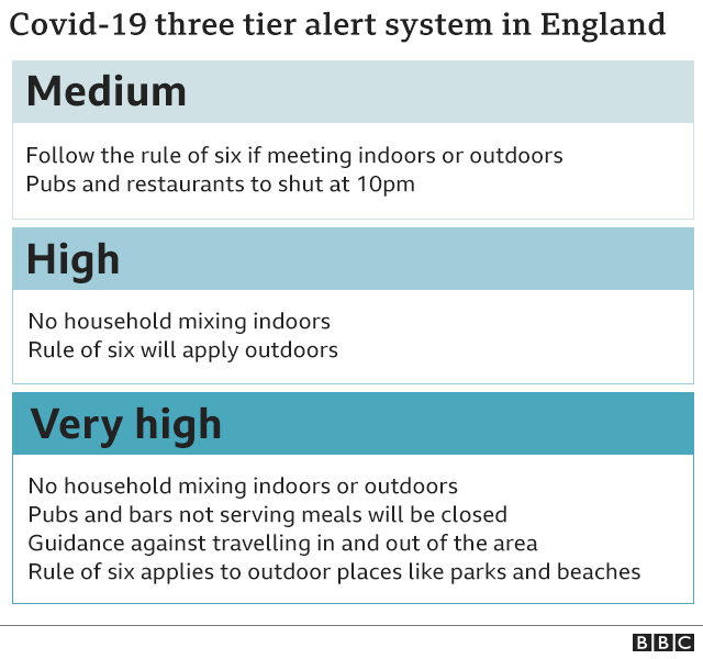 Covid-19 three-tier alert system in England