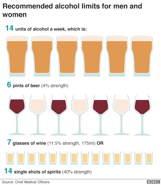 Graphic showing recommended alcohol limits for men and women