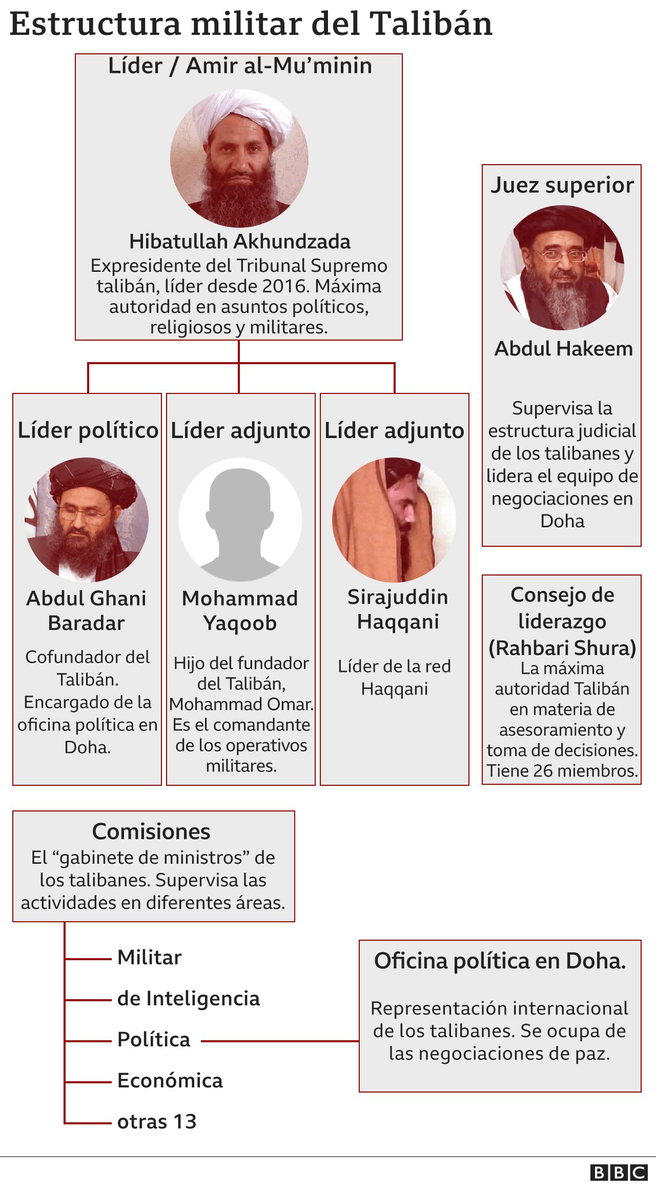 Jefes del Talibán.