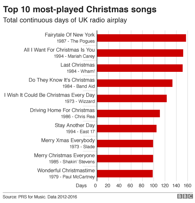 List of most played radio songs