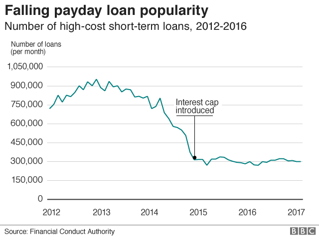 Falling payday loan popularity graph