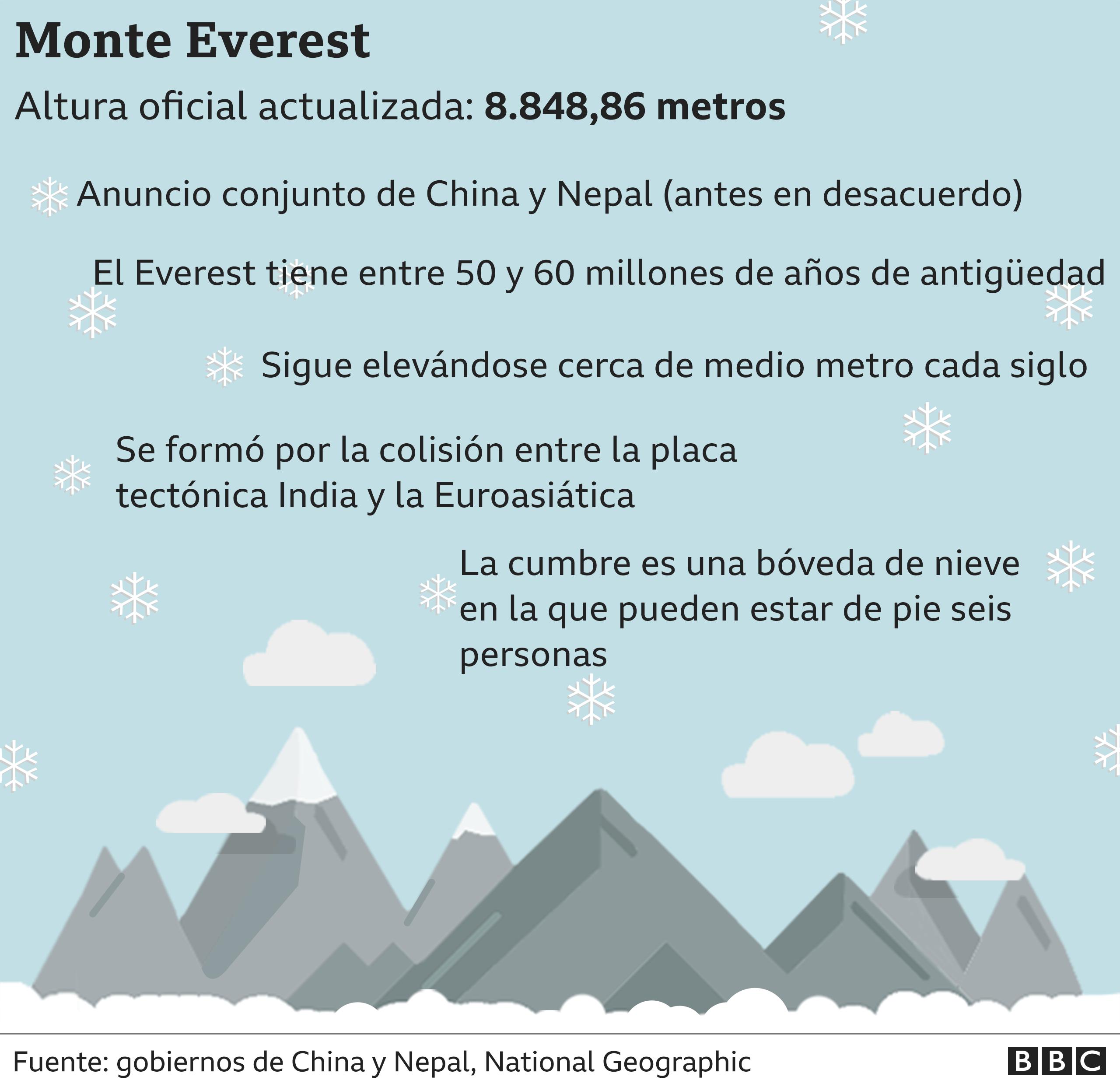 Gráfico con los siguientes datos: el Everest se formó por la colisión entre la placa tectónica India y la Euroasiática, sigue elevándose cerca de medio metro cada siglo, la montaña tiene entre 50 y 60 millones de años de antigüedad, la cumbre es una bóveda de nieve en la que pueden estar de pie seis personas