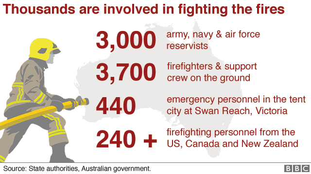 Infographic showing the number of people involved in the firefighting operation
