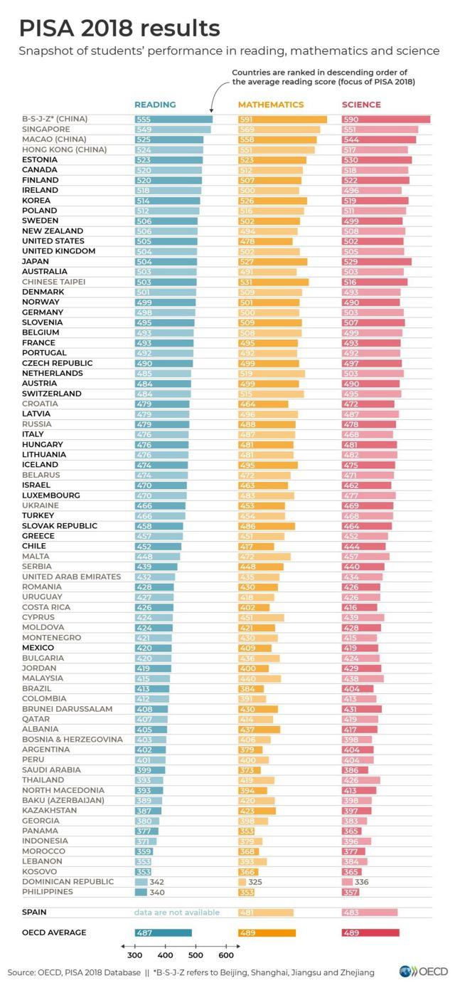 Peringkat Pendidikan Indonesia Di Bawah Malaysia Dan Brunei China Yang Terbaik Di Dunia Bbc News Indonesia
