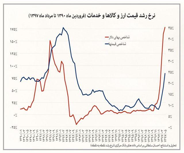 نرخ رشد قیمت ارز و کالاها و خدمات