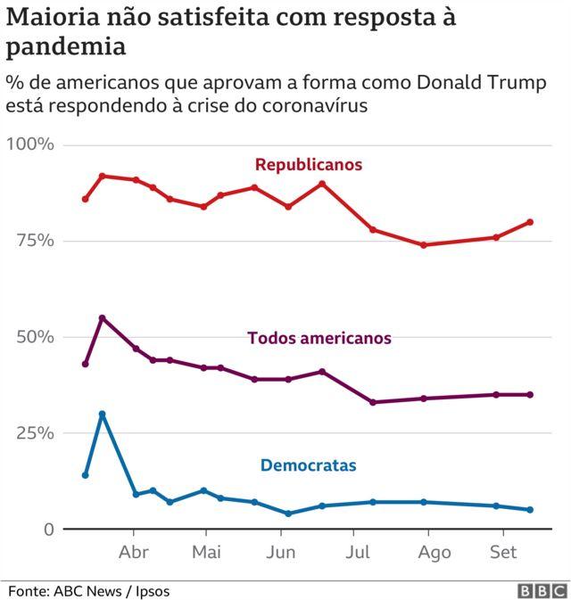 Pesquisa sobre pandemia