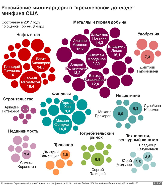 Инфографика с миллиардерами